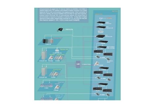 IP-базирана комуникация за транспортни обекти