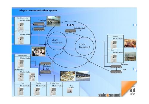 Система за комуникаия за летище и гара