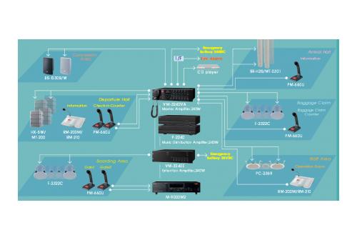 Система за комуникация за транспортни съоръжения и сгради