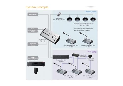 TS 910 Примерна схема за конферентно оборудване