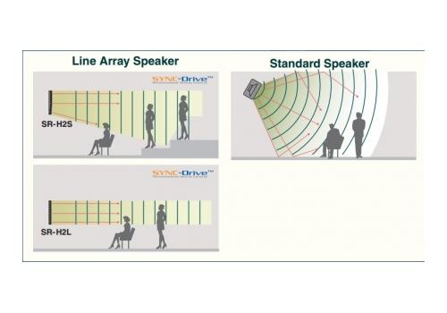 Звукова вълна на line array говорители