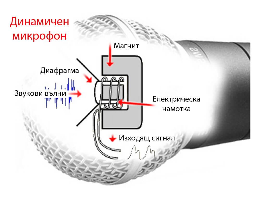 dinamichen mikrofon
