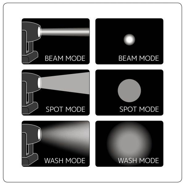 proteus hybrid beam wash spot mode 3 36 - Pro Audio
