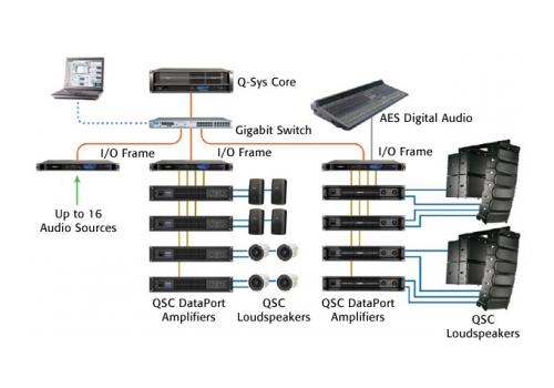 qsys system diagram - Pro Audio