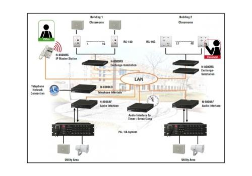 sistema za komunikacia i sigurnost v uchiliste - Pro Audio